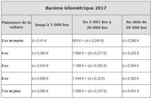 bareme kilometrique 2017